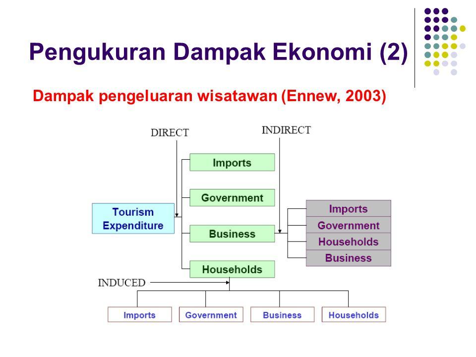 Pengukuran Dampak Ekonomi (2)
