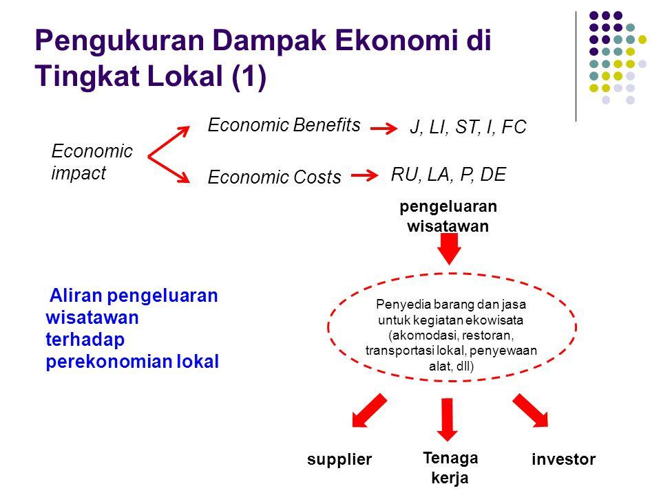Pengukuran Dampak Ekonomi di Tingkat Lokal (1)