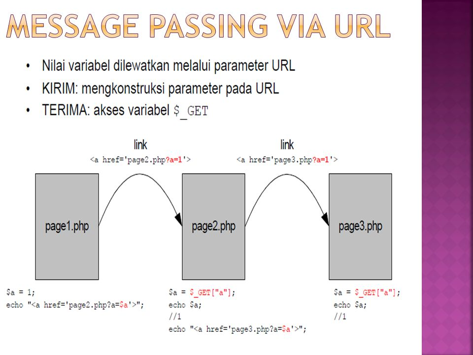 Message Passing via URL