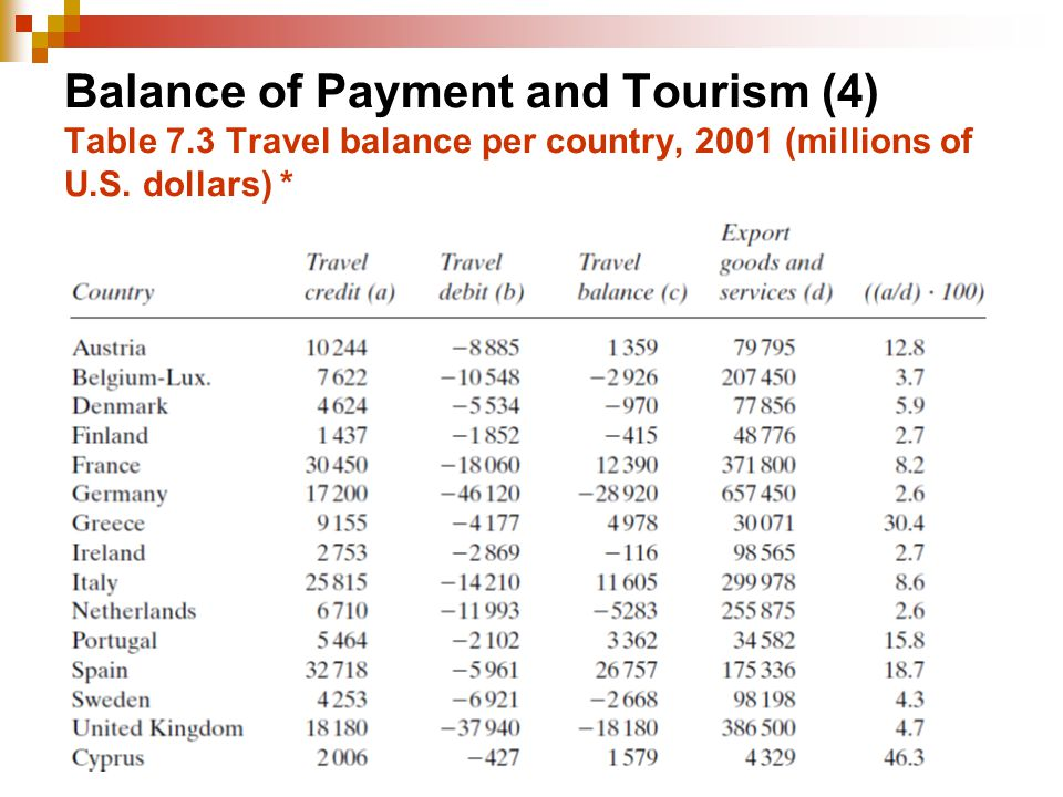 Balance of Payment and Tourism (4) Table 7