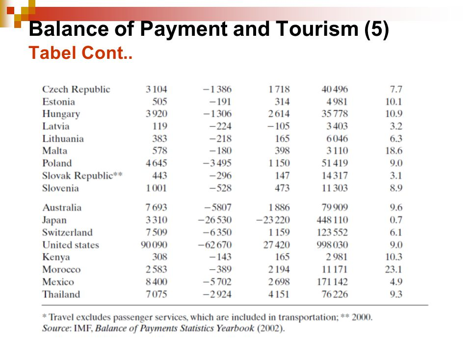 Balance of Payment and Tourism (5) Tabel Cont..