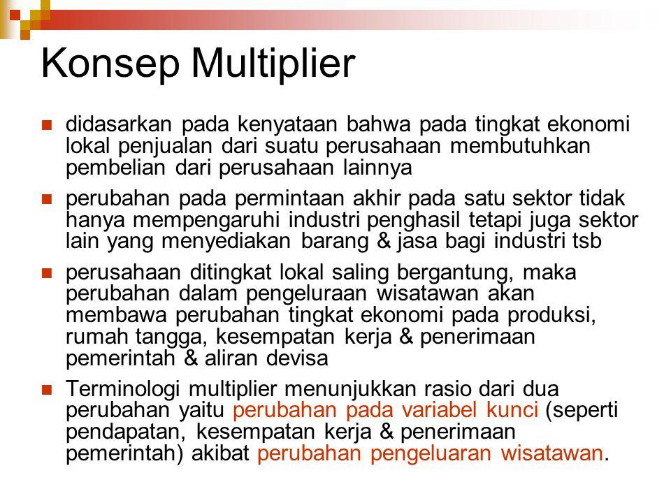 Konsep Multiplier