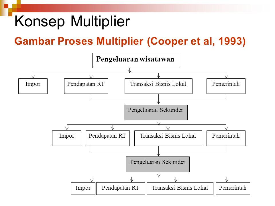 Konsep Multiplier Gambar Proses Multiplier (Cooper et al, 1993)