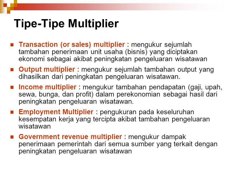 Tipe-Tipe Multiplier