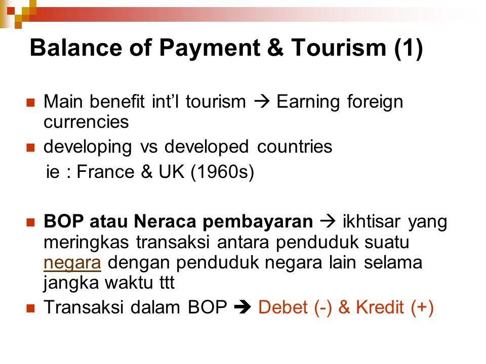 Balance of Payment & Tourism (1)