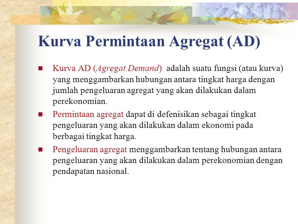 Kurva Permintaan Agregat (AD)