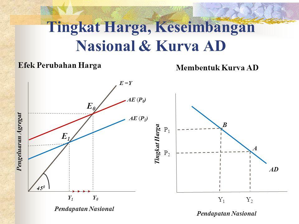 Tingkat Harga, Keseimbangan Nasional & Kurva AD