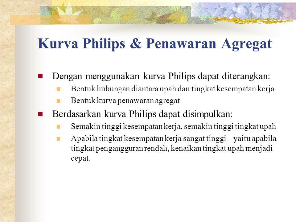 Kurva Philips & Penawaran Agregat