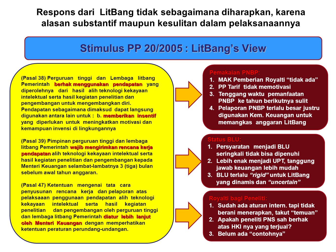 Stimulus PP 20/2005 : LitBang's View