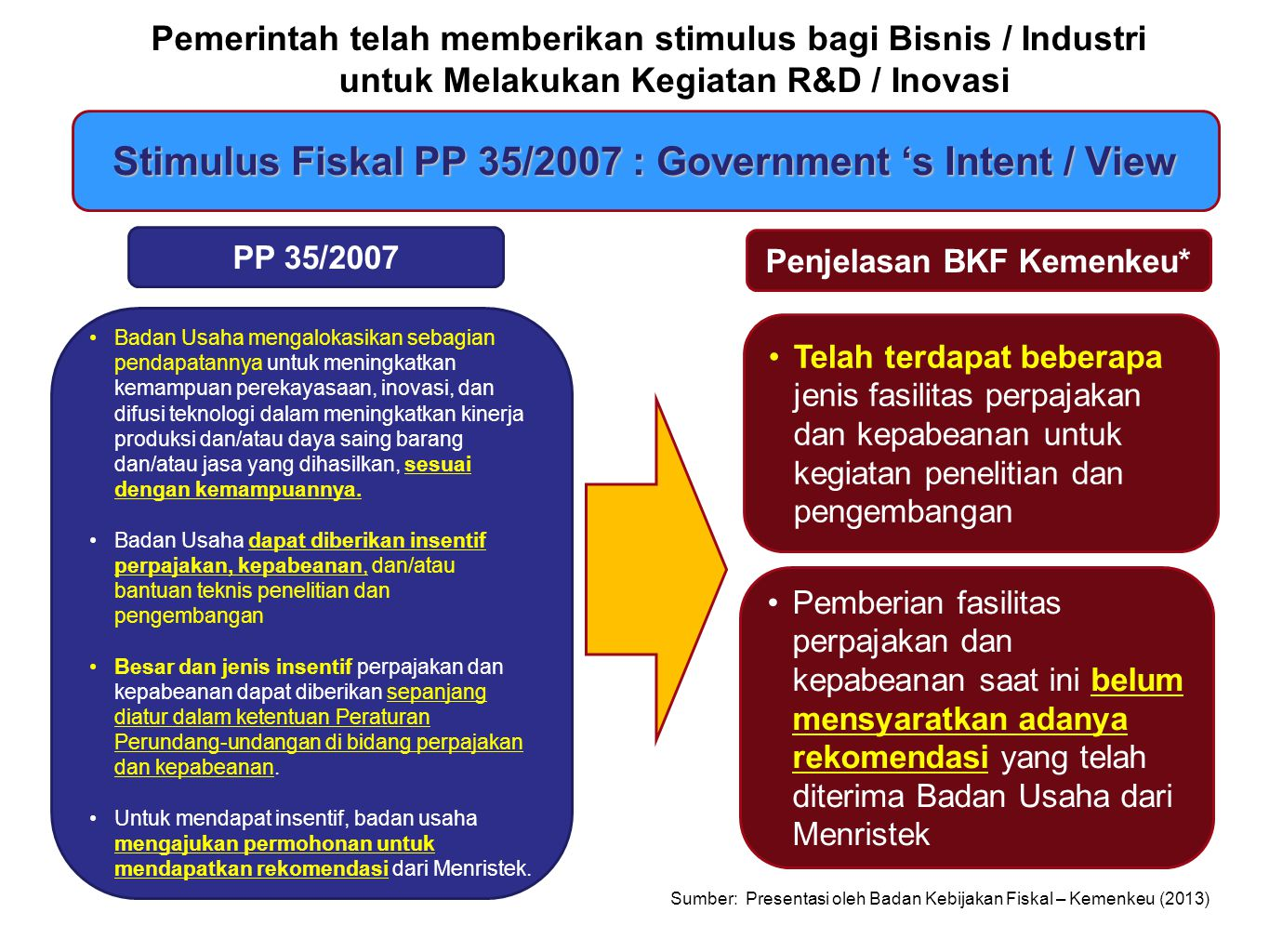Stimulus Fiskal PP 35/2007 : Government 's Intent / View