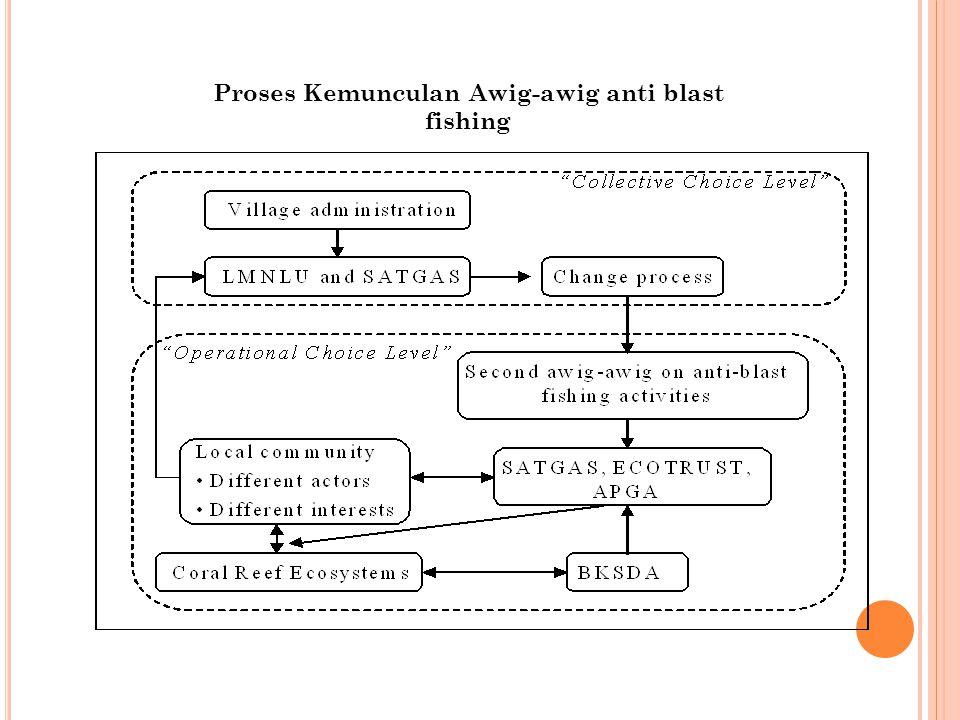 Proses Kemunculan Awig-awig anti blast fishing