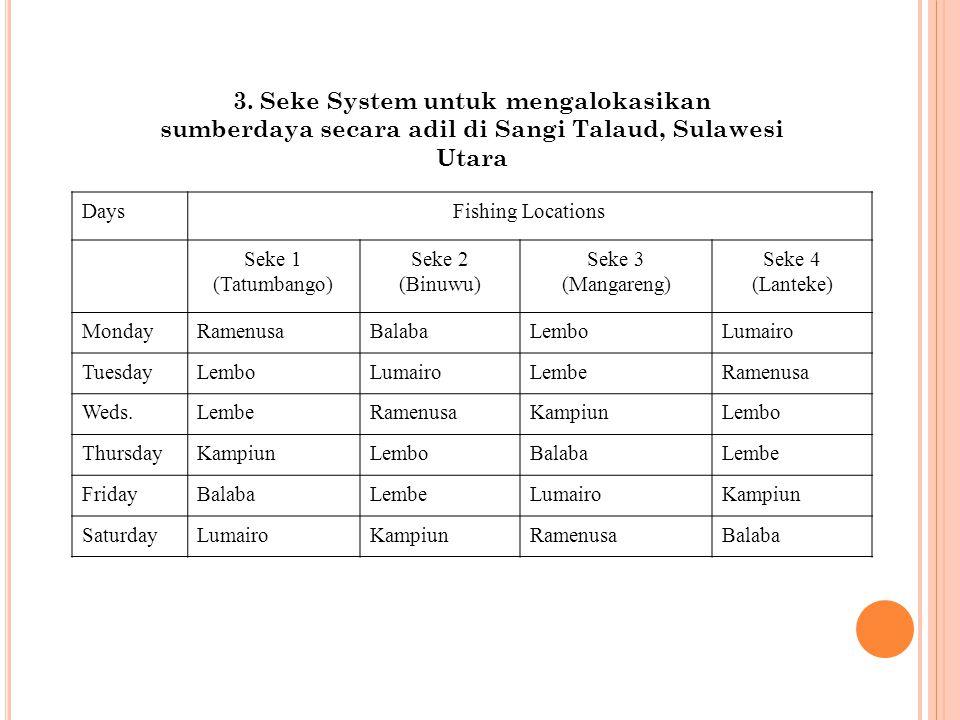 3. Seke System untuk mengalokasikan sumberdaya secara adil di Sangi Talaud, Sulawesi Utara