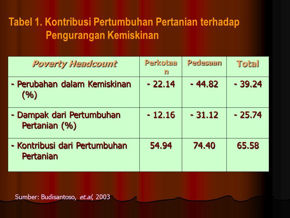 Tabel 1. Kontribusi Pertumbuhan Pertanian terhadap Pengurangan Kemiskinan