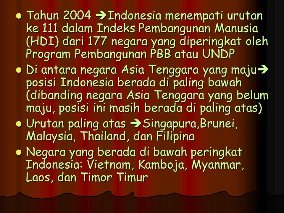 Tahun 2004 Indonesia menempati urutan ke 111 dalam Indeks Pembangunan Manusia (HDI) dari 177 negara yang diperingkat oleh Program Pembangunan PBB atau UNDP