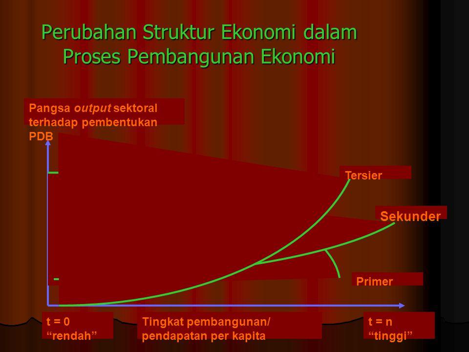 Perubahan Struktur Ekonomi dalam Proses Pembangunan Ekonomi
