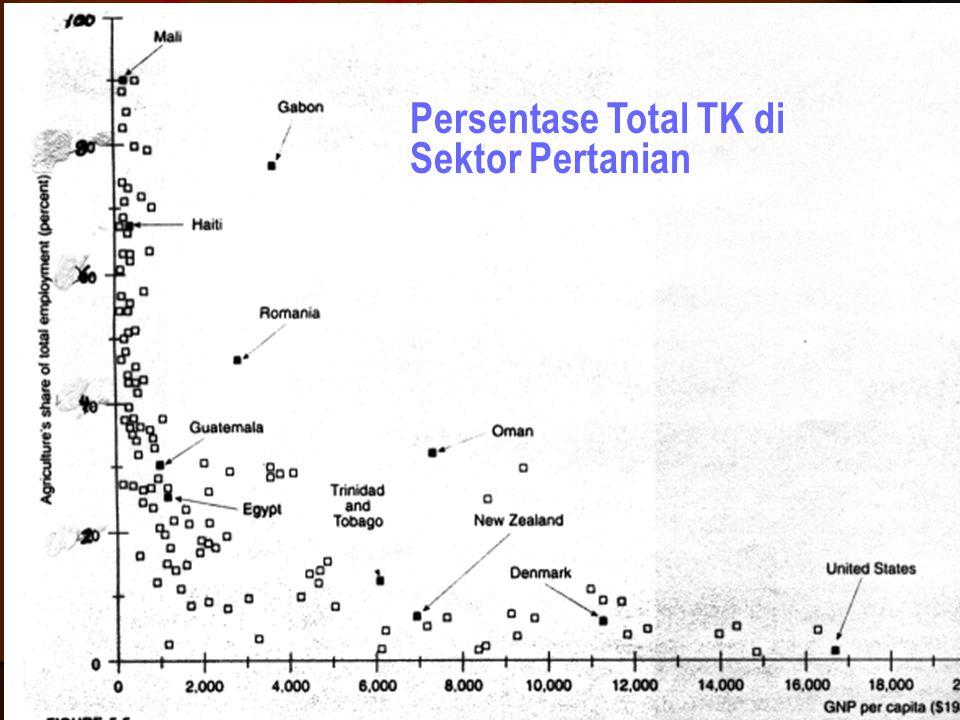 Persentase Total TK di Sektor Pertanian
