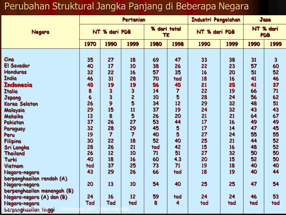 Perubahan Struktural Jangka Panjang di Beberapa Negara