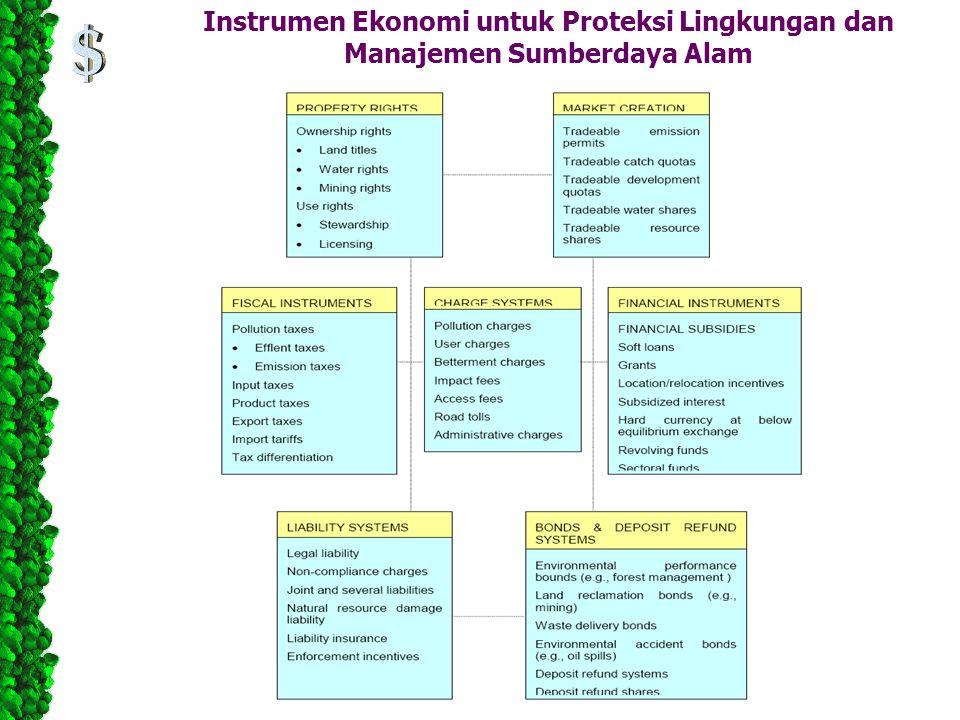 Instrumen Ekonomi untuk Proteksi Lingkungan dan Manajemen Sumberdaya Alam