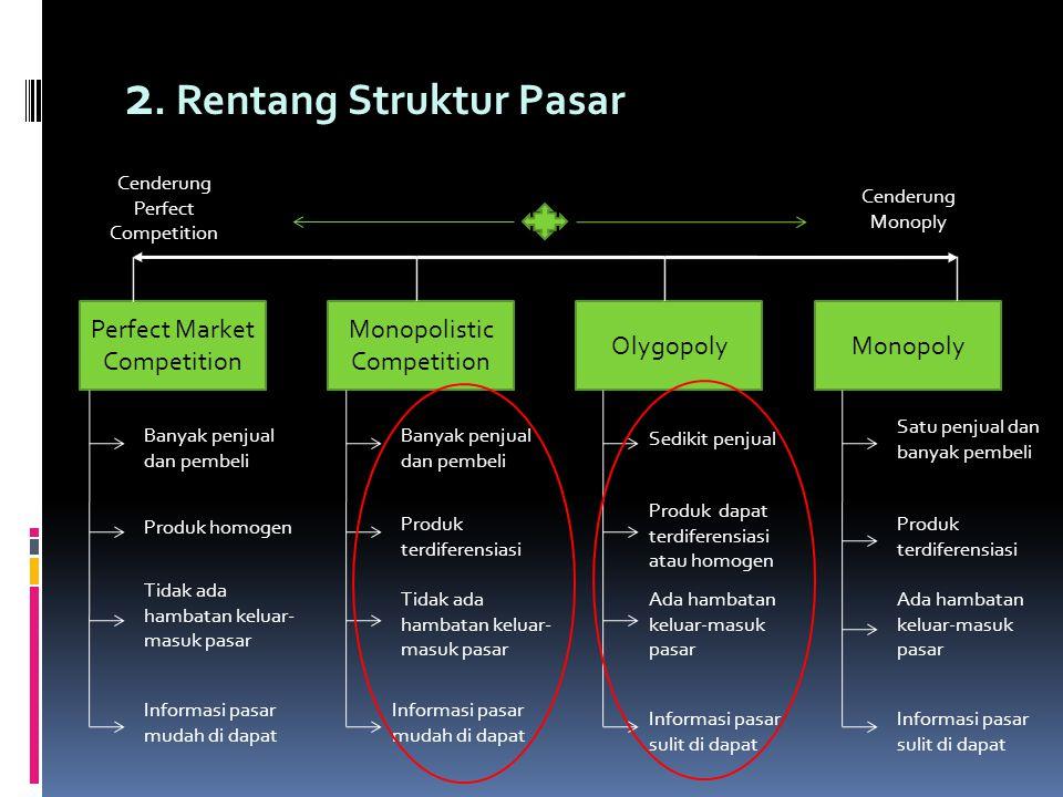 2. Rentang Struktur Pasar