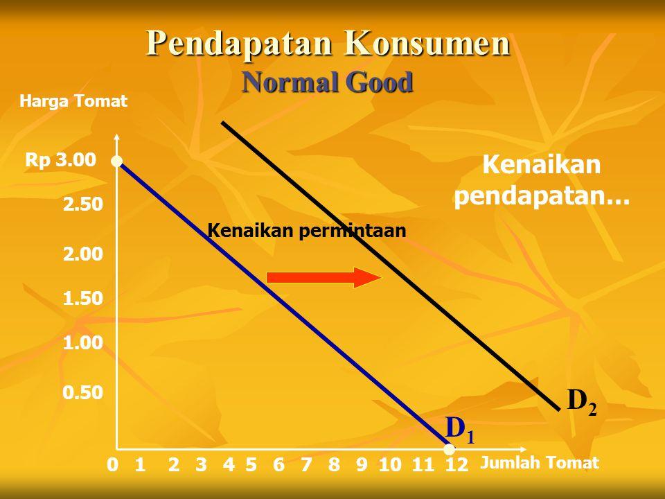 Pendapatan Konsumen Normal Good
