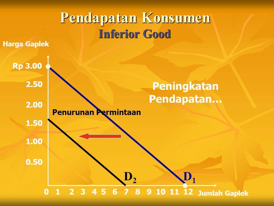 Pendapatan Konsumen Inferior Good