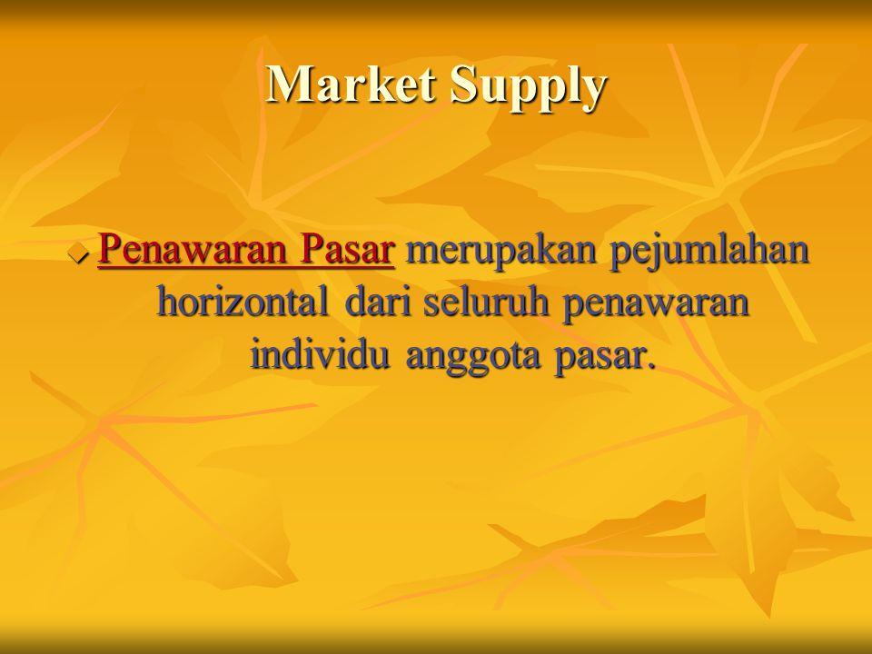 Market Supply Penawaran Pasar merupakan pejumlahan horizontal dari seluruh penawaran individu anggota pasar.