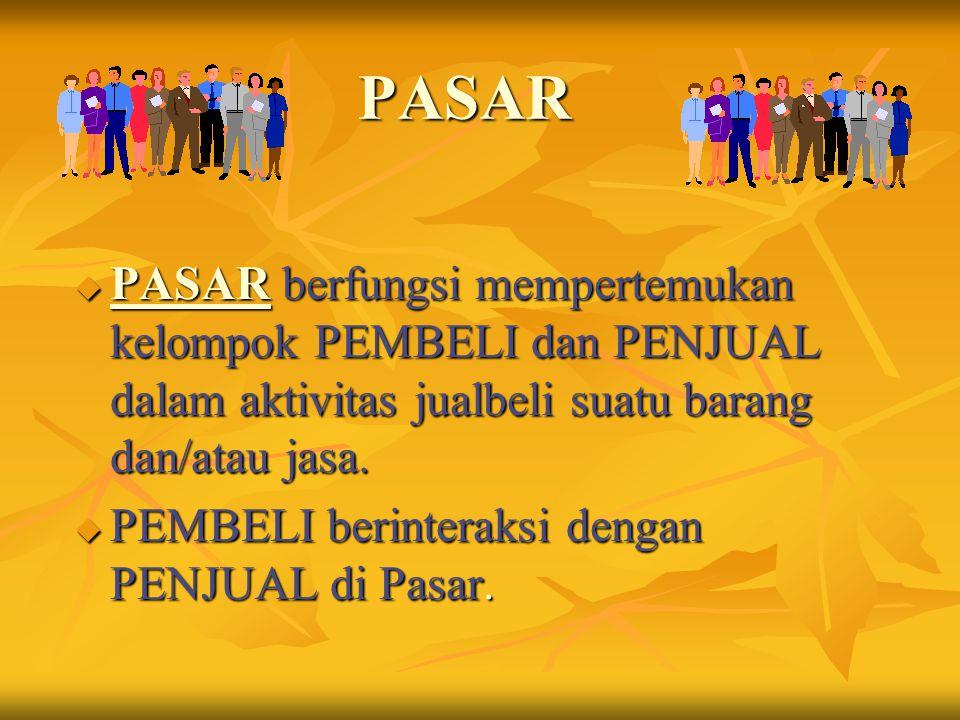 PASAR PASAR berfungsi mempertemukan kelompok PEMBELI dan PENJUAL dalam aktivitas jualbeli suatu barang dan/atau jasa.