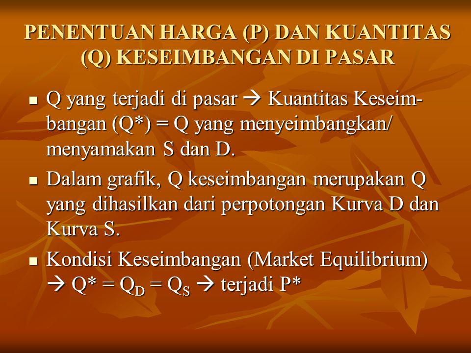 PENENTUAN HARGA (P) DAN KUANTITAS (Q) KESEIMBANGAN DI PASAR