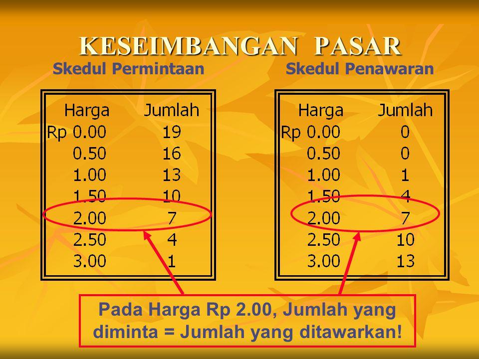 Pada Harga Rp 2.00, Jumlah yang diminta = Jumlah yang ditawarkan!