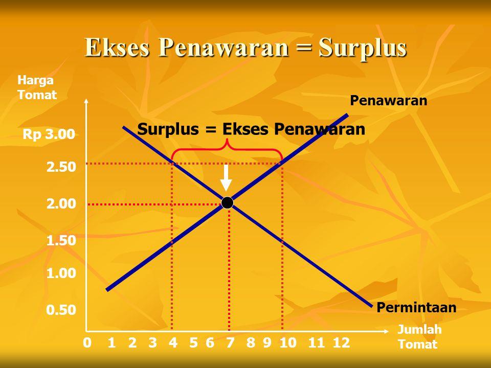 Ekses Penawaran = Surplus