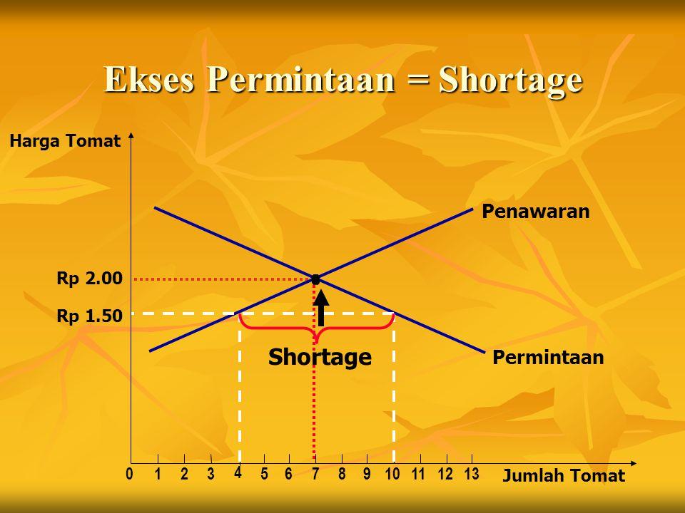Ekses Permintaan = Shortage