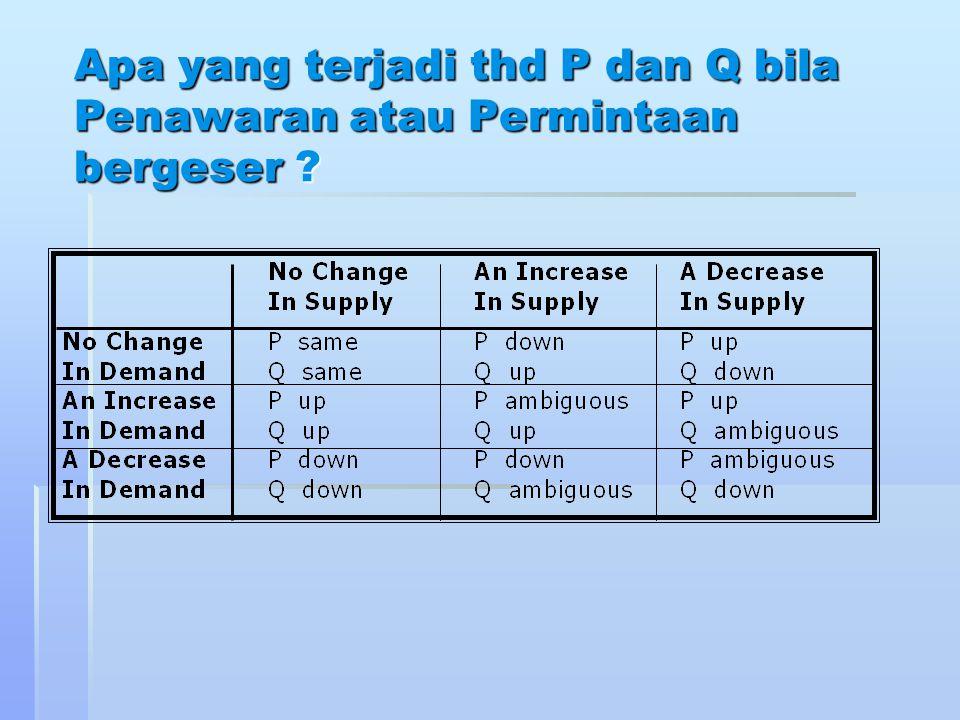 Apa yang terjadi thd P dan Q bila Penawaran atau Permintaan bergeser