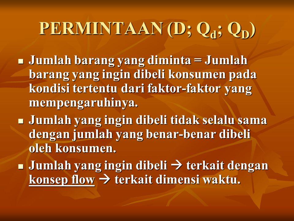 PERMINTAAN (D; Qd; QD)