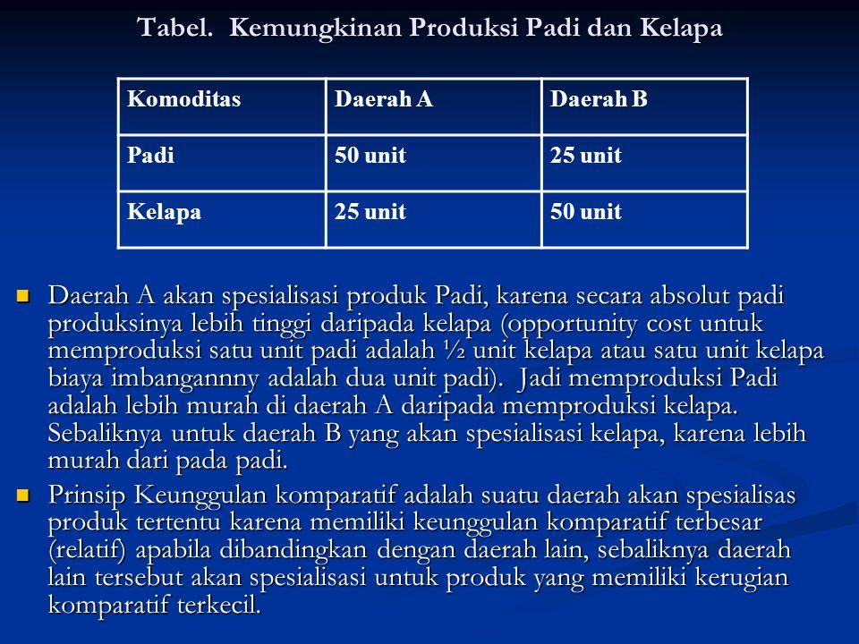 Tabel. Kemungkinan Produksi Padi dan Kelapa
