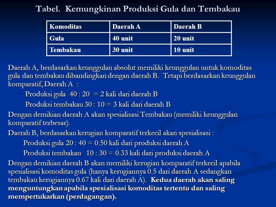 Tabel. Kemungkinan Produksi Gula dan Tembakau