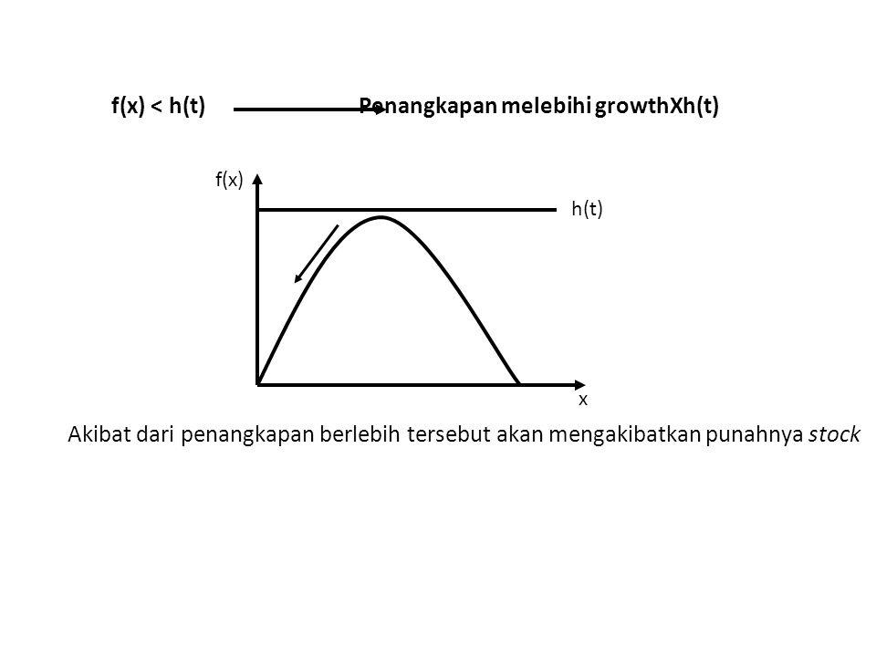 f(x) < h(t) Penangkapan melebihi growthXh(t)