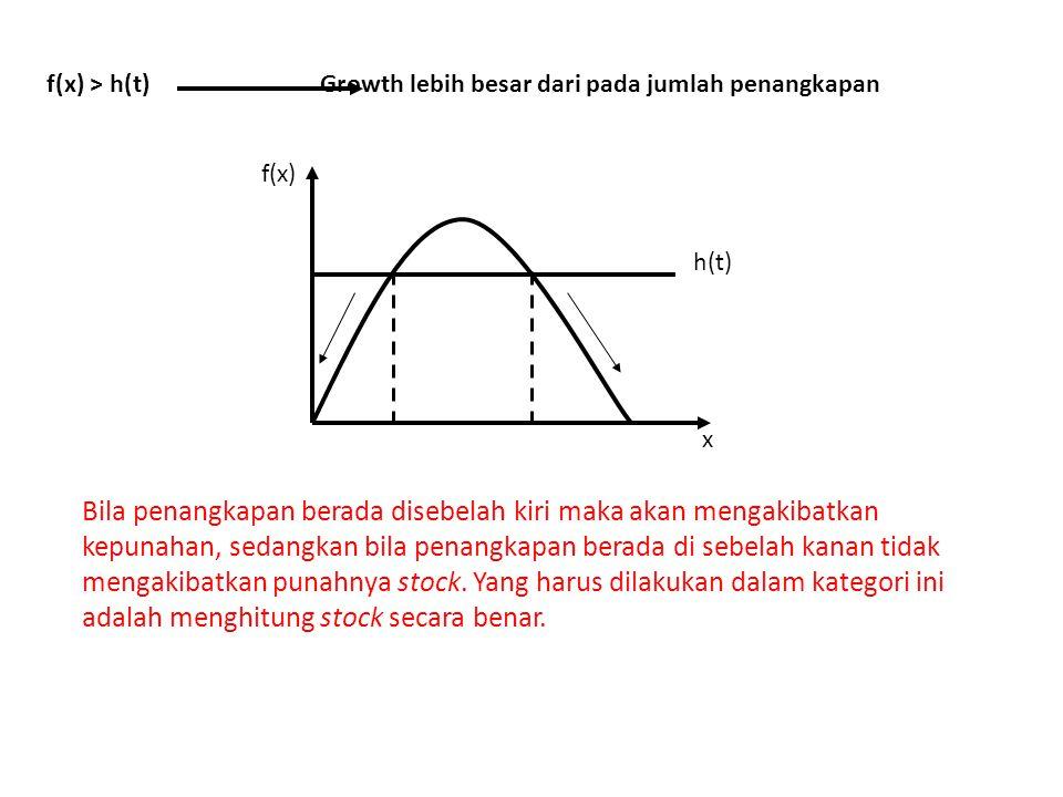 f(x) > h(t) Growth lebih besar dari pada jumlah penangkapan
