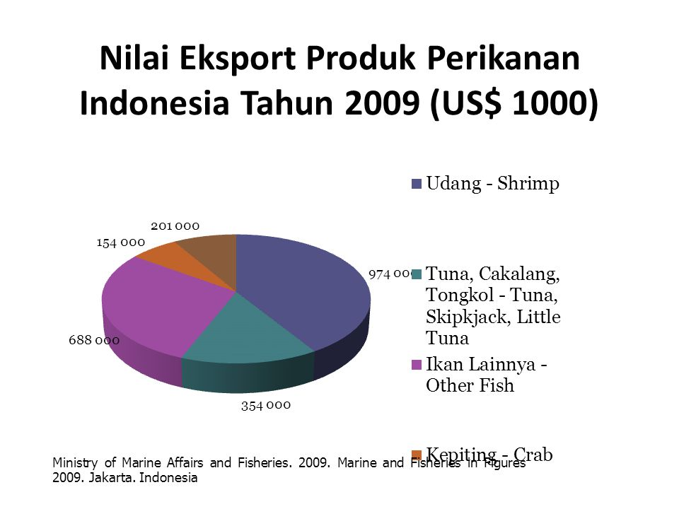 Nilai Eksport Produk Perikanan Indonesia Tahun 2009 (US$ 1000)
