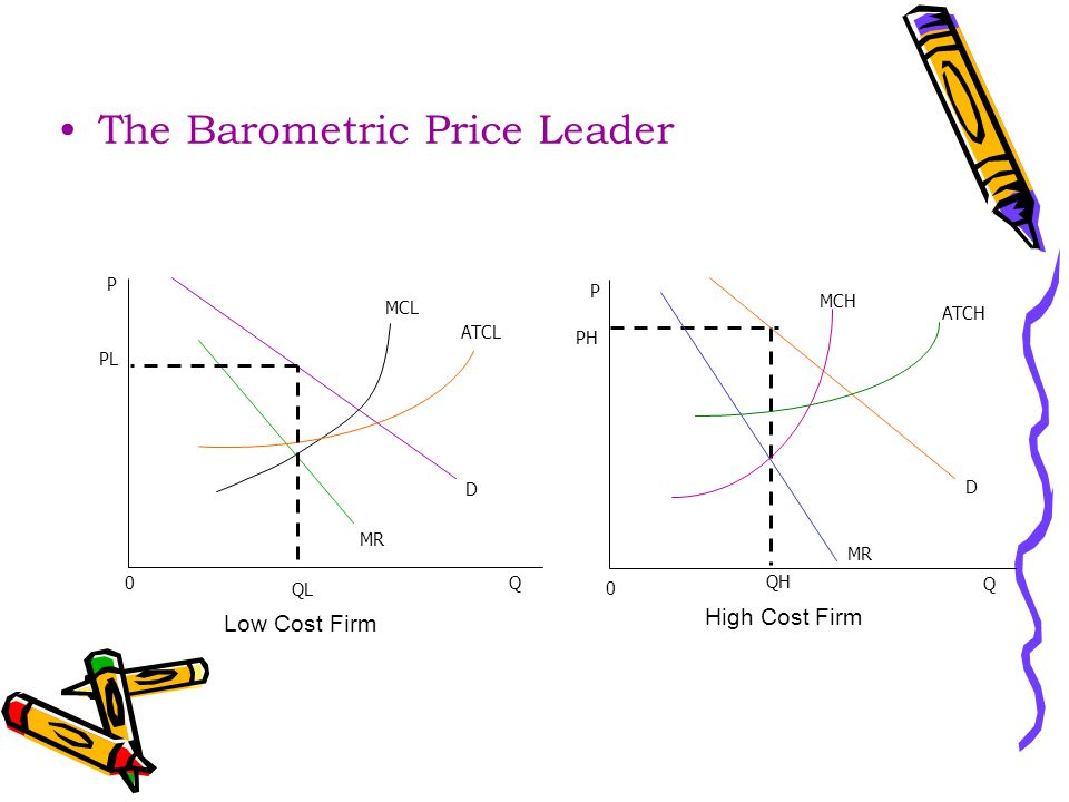 The Barometric Price Leader