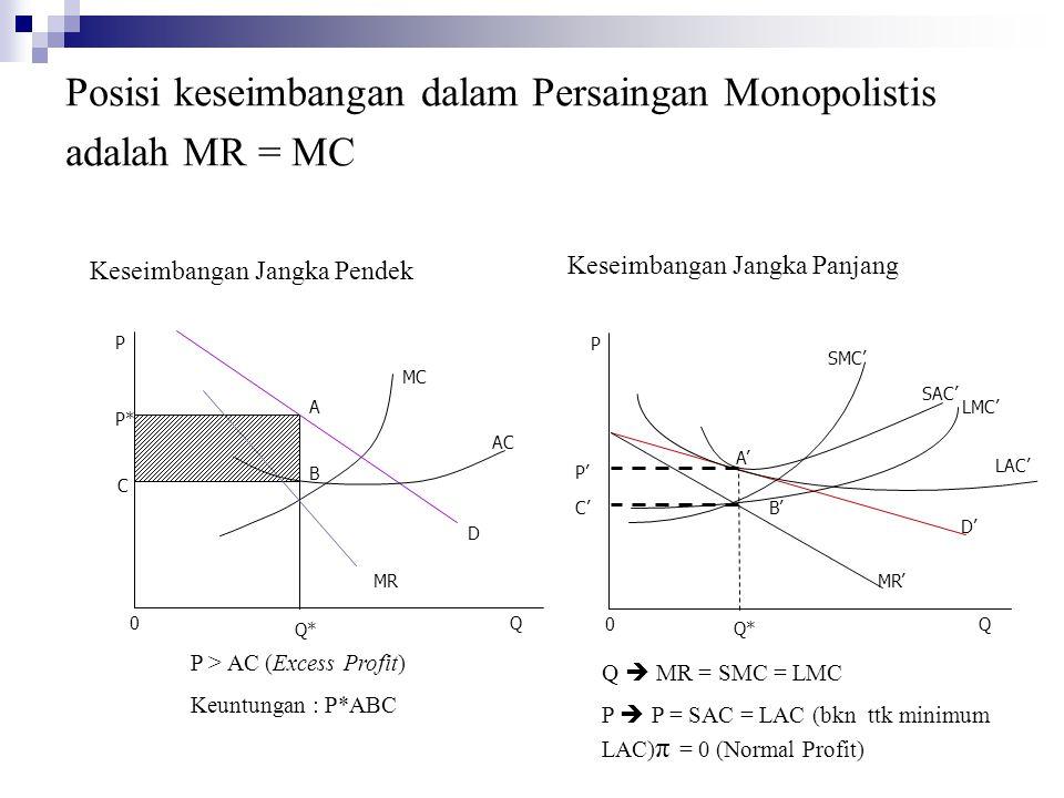 Posisi keseimbangan dalam Persaingan Monopolistis adalah MR = MC
