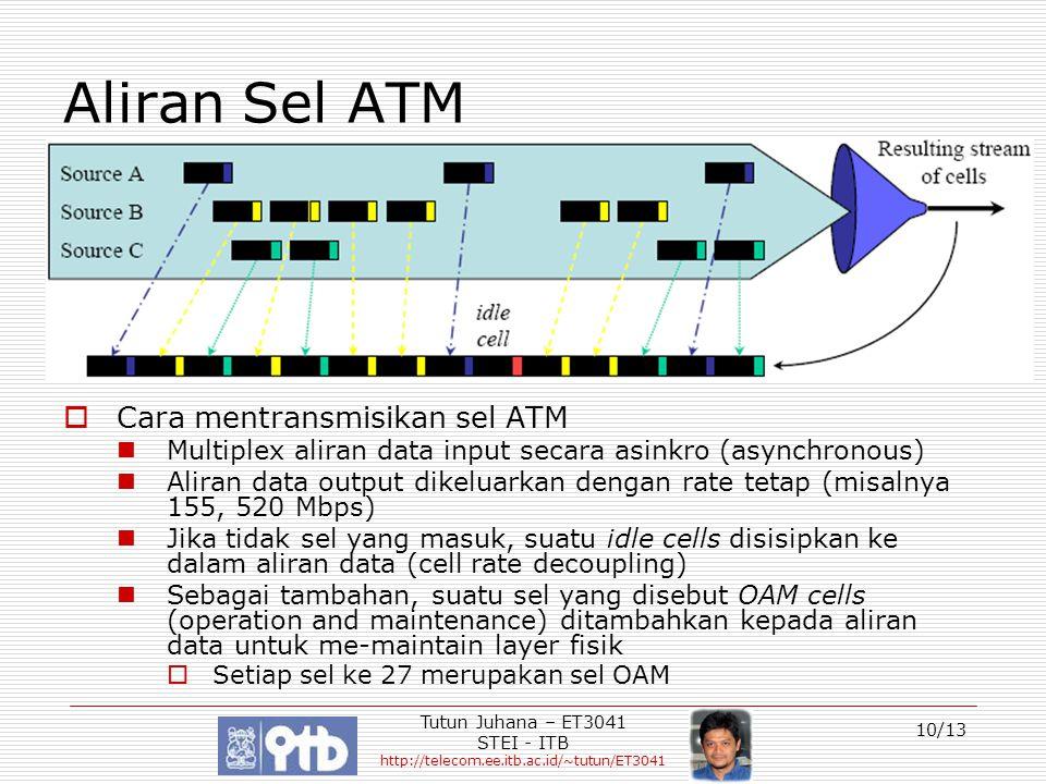 Aliran Sel ATM Cara mentransmisikan sel ATM
