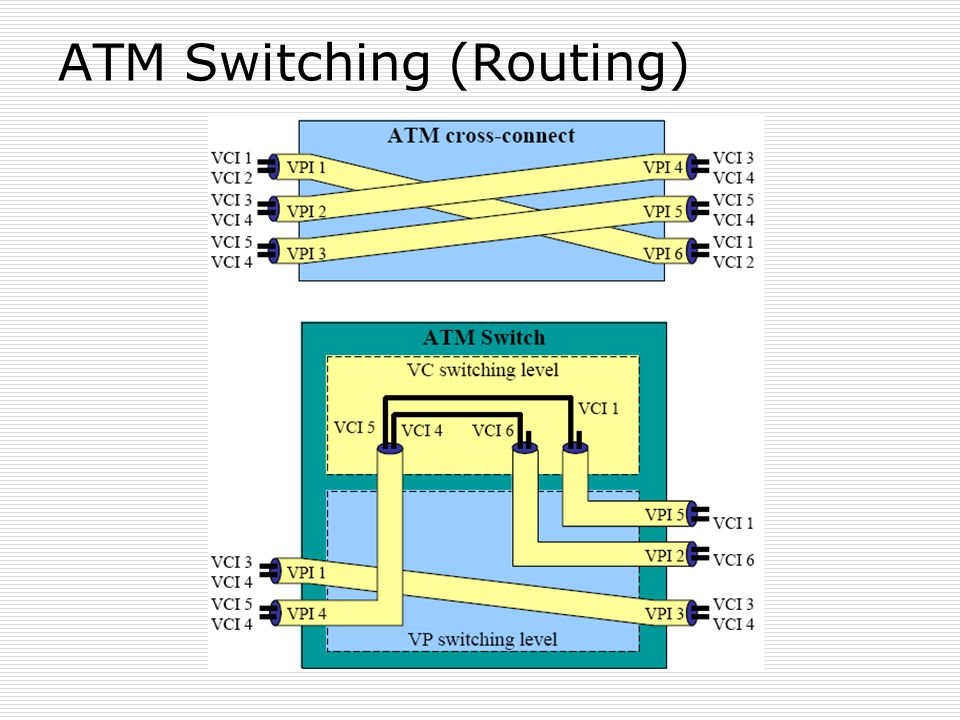 ATM Switching (Routing)