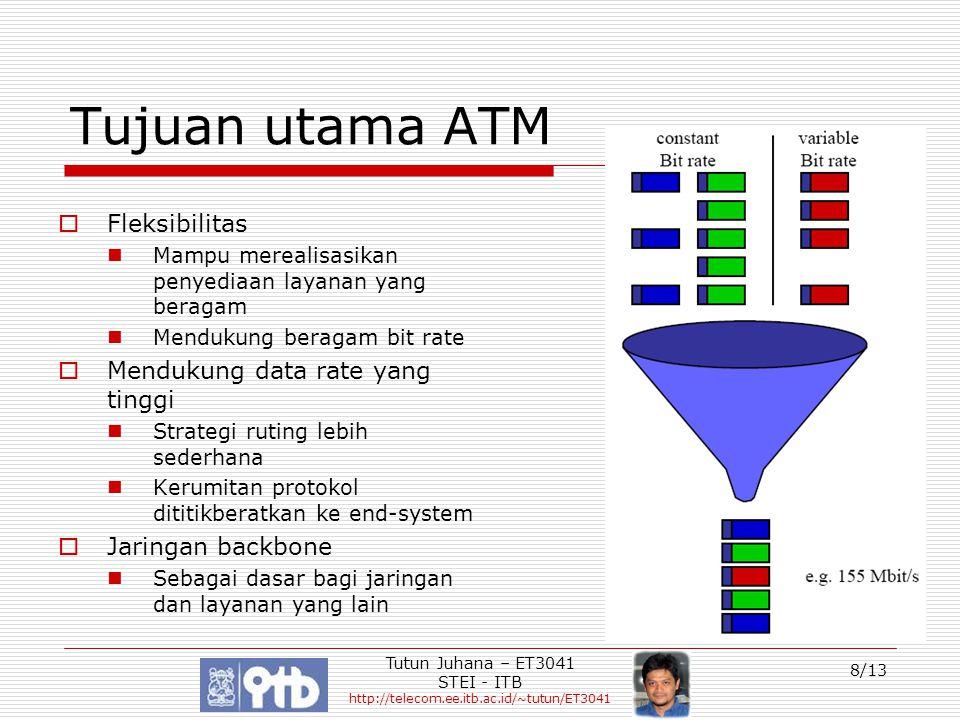 Tujuan utama ATM Fleksibilitas Mendukung data rate yang tinggi