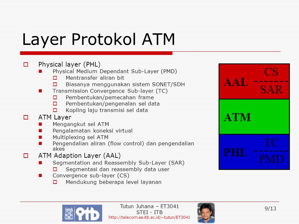 Layer Protokol ATM Physical layer (PHL) ATM Layer