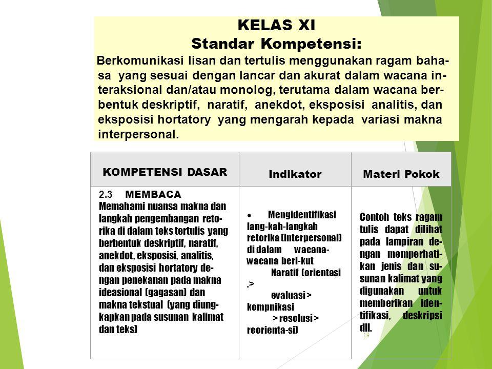 KELAS XI Standar Kompetensi: