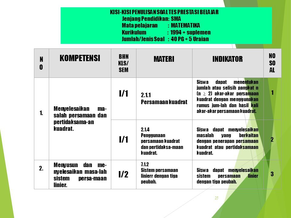 KOMPETENSI I/1 I/2 MATERI INDIKATOR NO NO SOAL