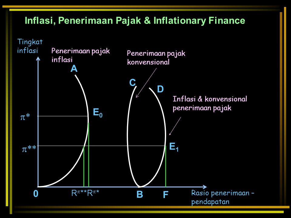 Inflasi, Penerimaan Pajak & Inflationary Finance