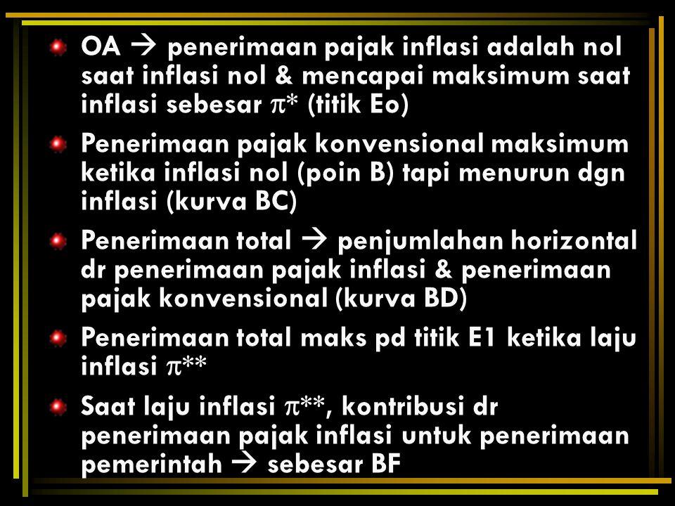 OA  penerimaan pajak inflasi adalah nol saat inflasi nol & mencapai maksimum saat inflasi sebesar * (titik Eo)