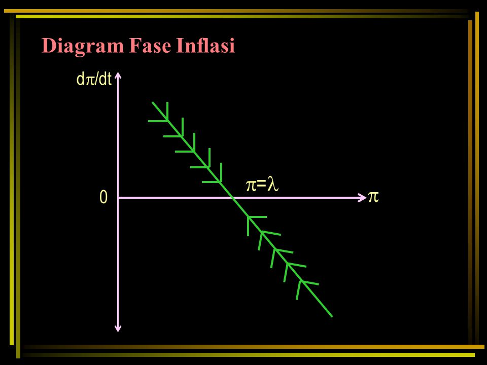Diagram Fase Inflasi =  d/dt