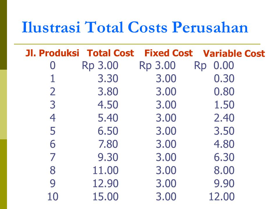 Ilustrasi Total Costs Perusahan